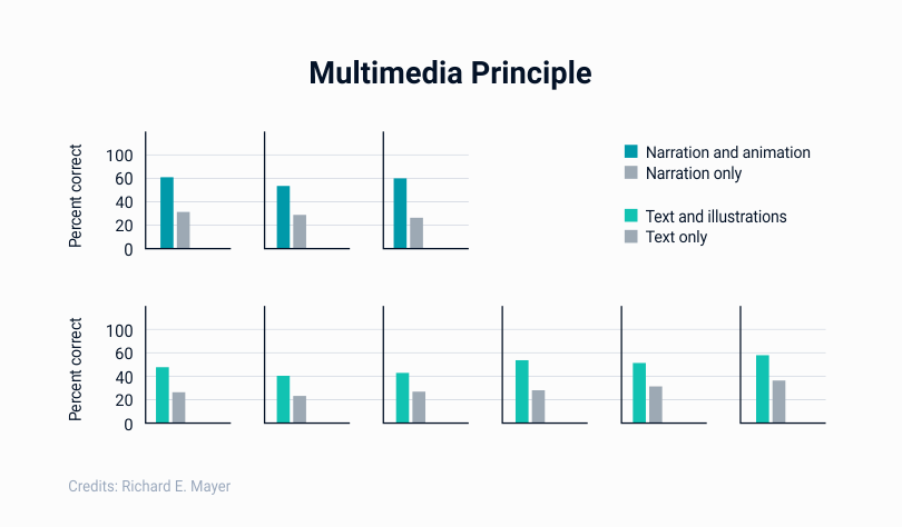 Research-based principles for multimedia learning