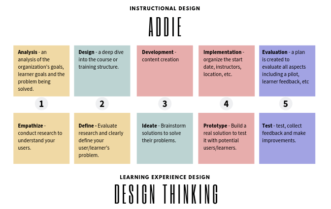The Process: ADDIE Vs. Design Thinking