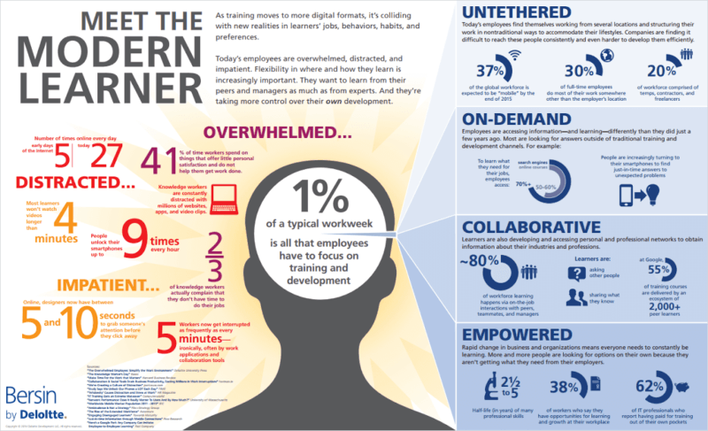 Meet the modern learner: overwhelmed, distracted, and impatient