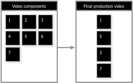 Planning For Reusable Components