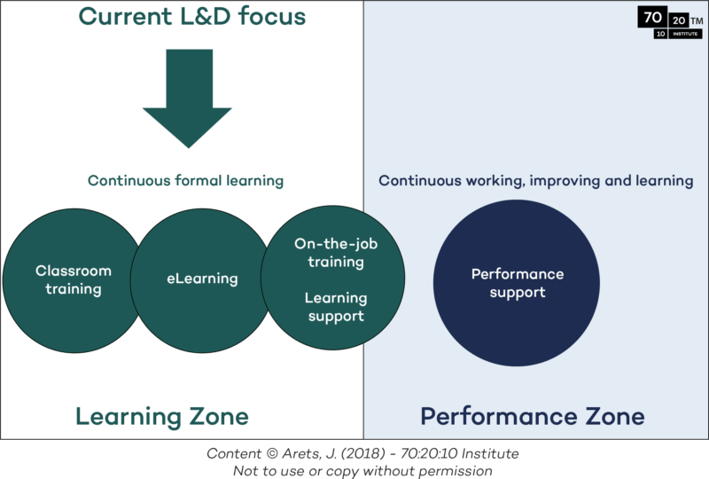 Figure 1 The focus of L&D in organizations on formal learning in the learning zone.