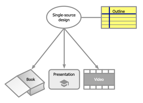 common elements to be used to produce a book, presentation, and online video