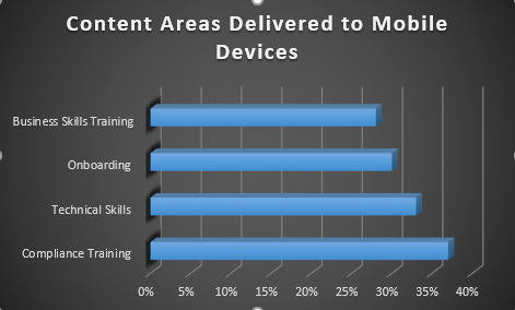 content in mobile