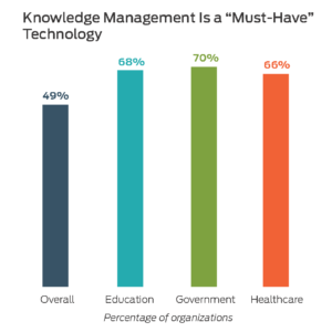 HDI Report: Gov, Education, & Healthcare Lead All Industry Sectors In ITSM
