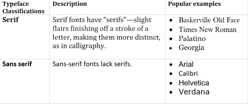 Fonts And Their Influence On Learning Elearning Industry