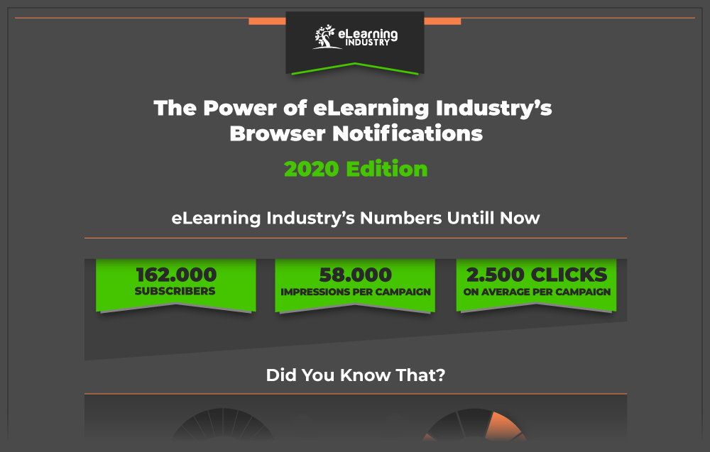 Browser Notifications Campaigns - eLearning Industry Infographic 2020