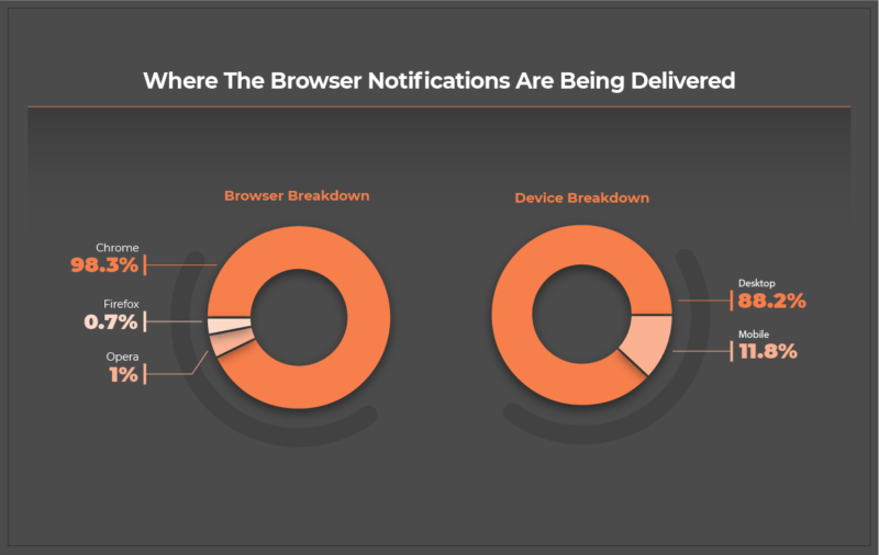Browser Notifications - Distribution