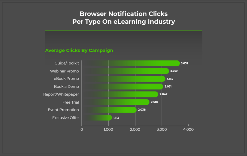 Infographic for Browser Notifications Clicks
