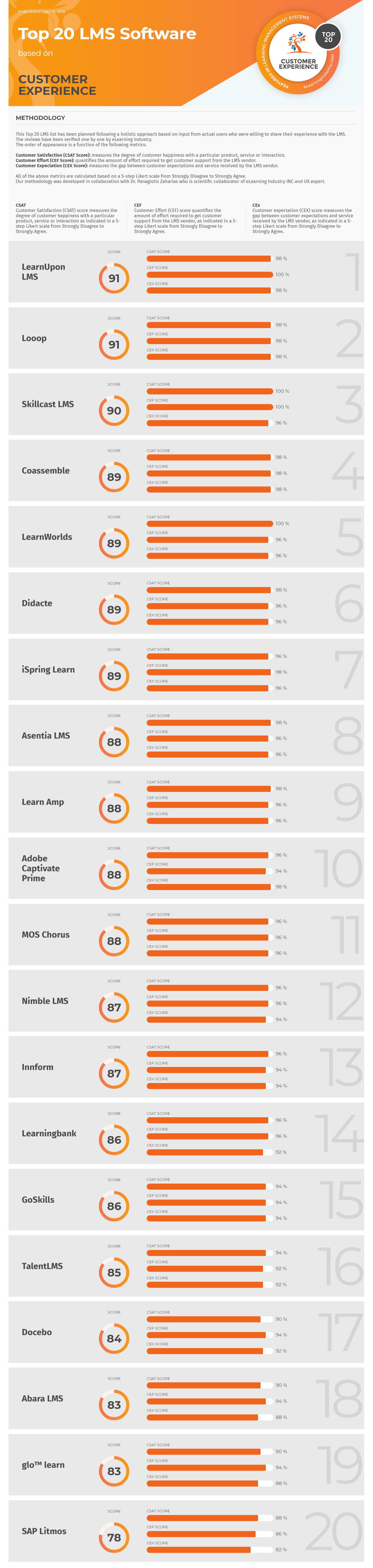Top 20 LMS Software based on Customer Experience July 2019