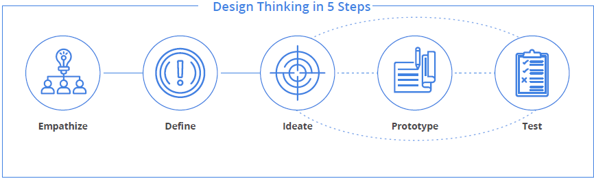Design Thinking Is Transforming Learning Experience Elearning Industry