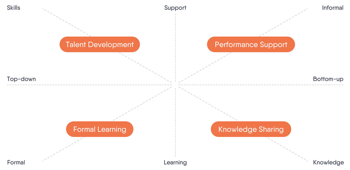 Learning quadrant by Kasper Spiro