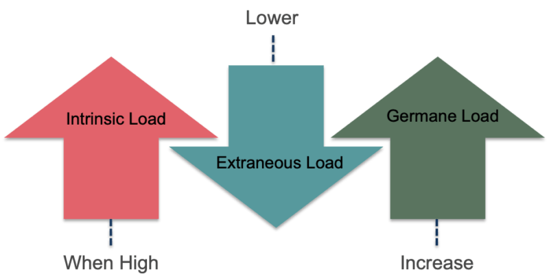 Cognitive Load Element Interactivity And Reversal Effect Elearning Industry