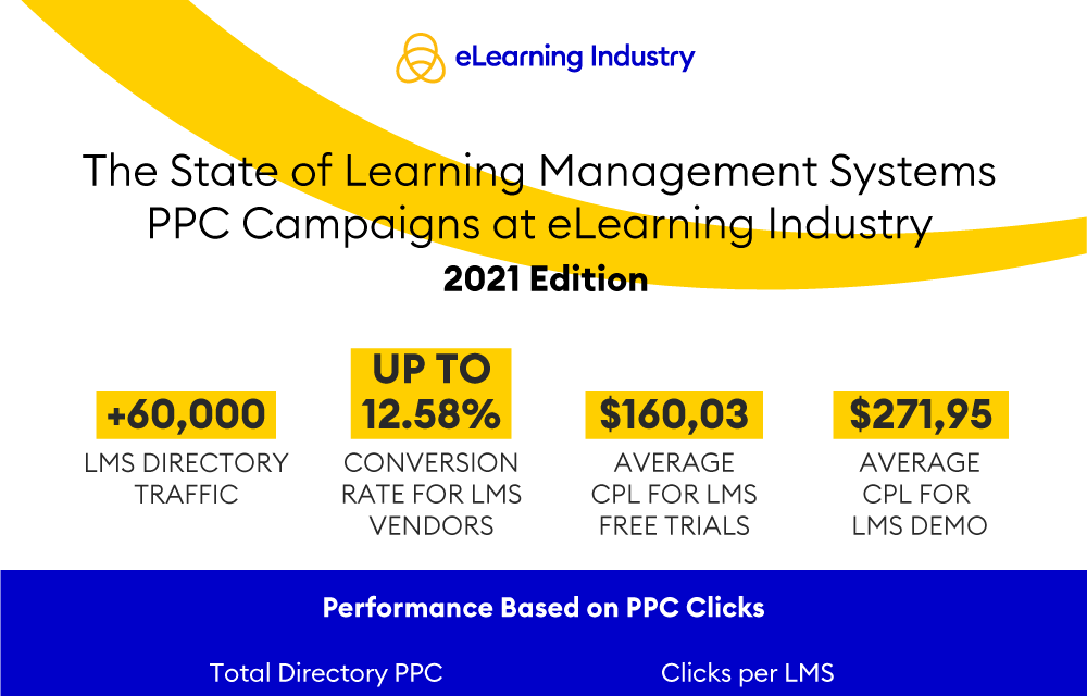 LMS PPC Campaigns Infographic - eLearning Industry 2021 - preview