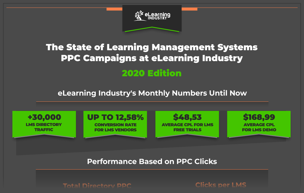 LMS PPC Campaigns - eLearning Industry Infographic 2020 - preview