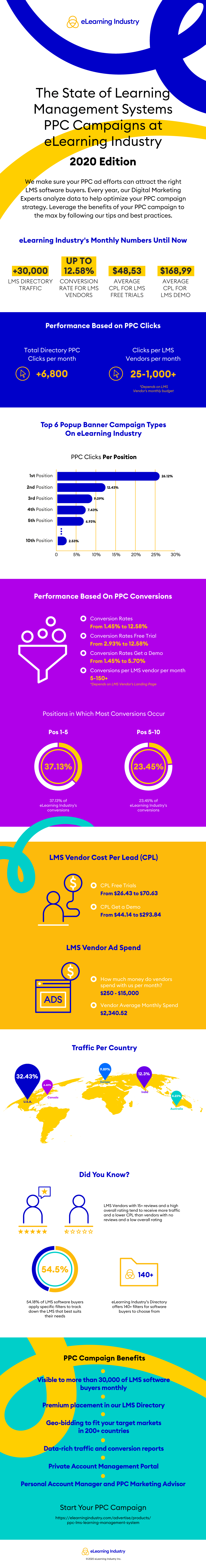 PPC Directory Campaigns Infographic