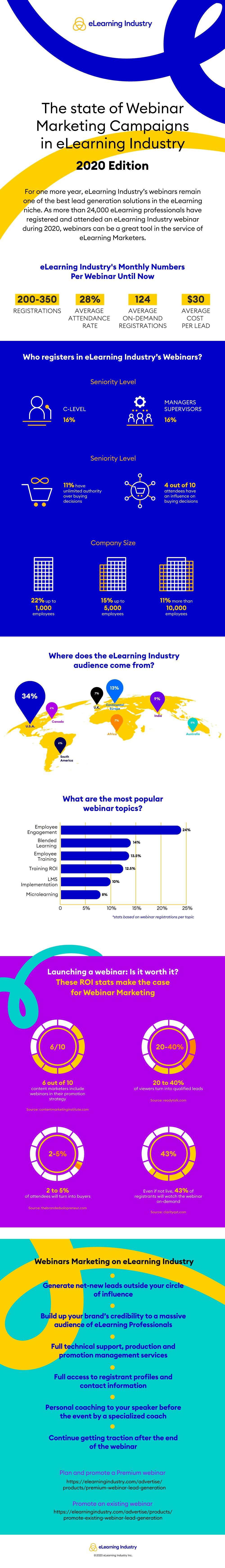Webinar Marketing infographic