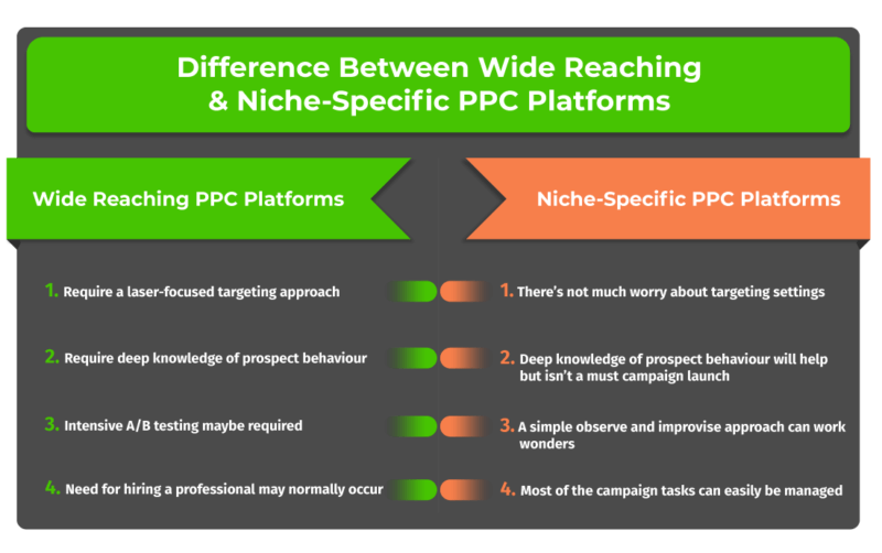 Complete PPC Campaign Guide For Learning Management Systems