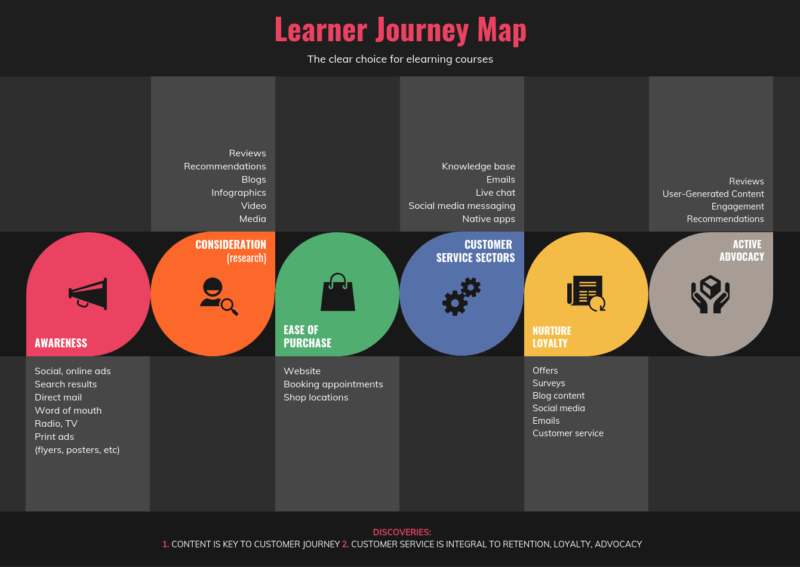 Content Mapping Guide