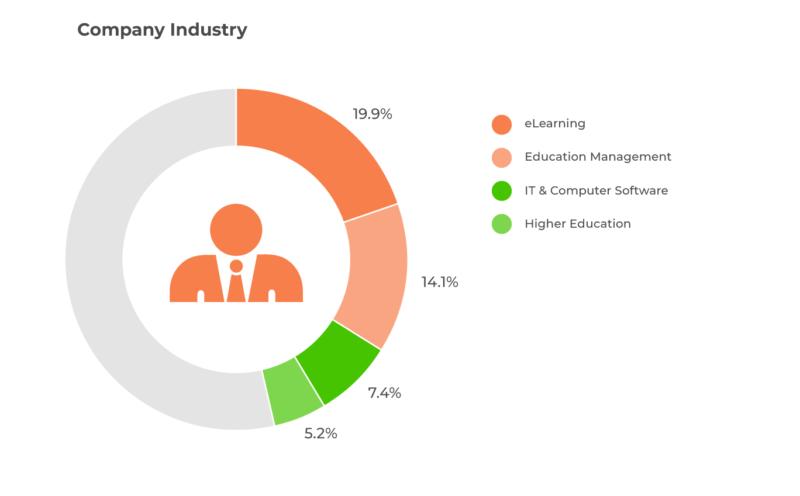 Company Industry