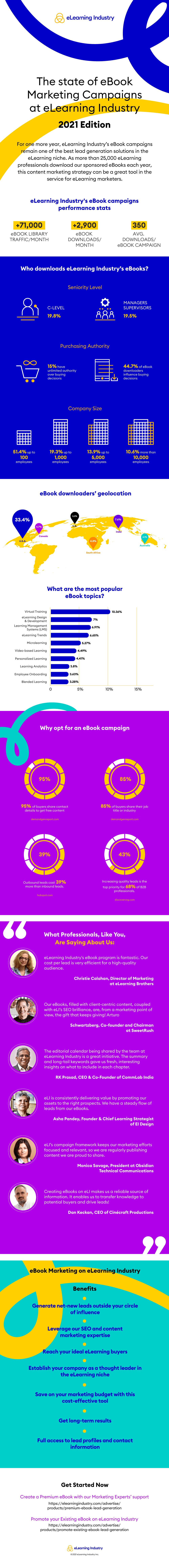 eLearning Industry - eBooks Performance Infographic 2021