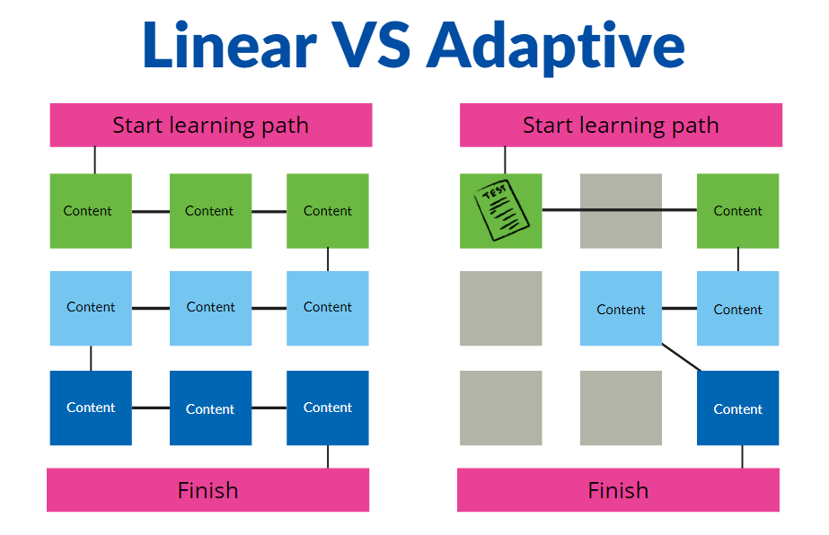 linear vs adaptive