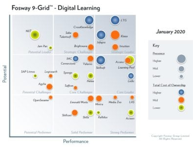 LTG Ranked A Strategic Leader In 2020 Fosway 9-Grid™ For Digital Learning
