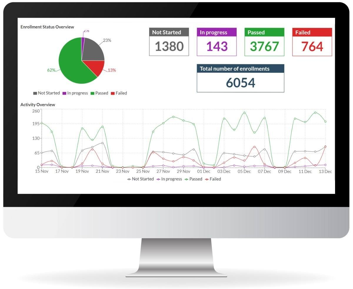 Koantic analytics dashboard