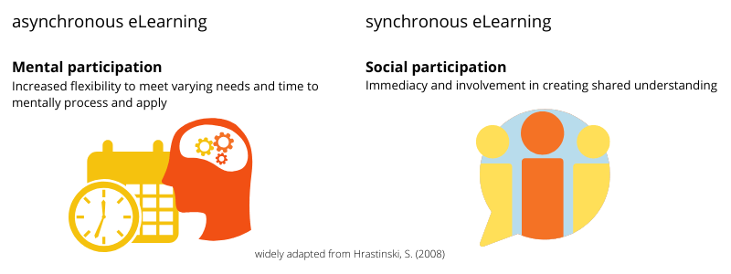 Summary of best use cases for asynchronous and synchronous eLearning. Asynchronous=mental participation and synchronous= social participation