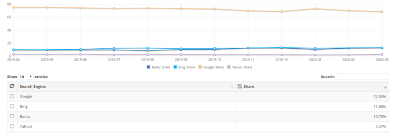 Desktop Search Engine Market Share