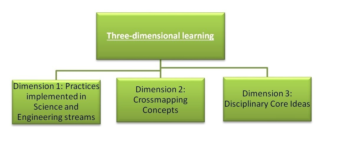 three dimensional learning concept