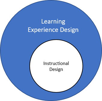 How Instructional Design Is A Part Of Lxd Elearning Industry