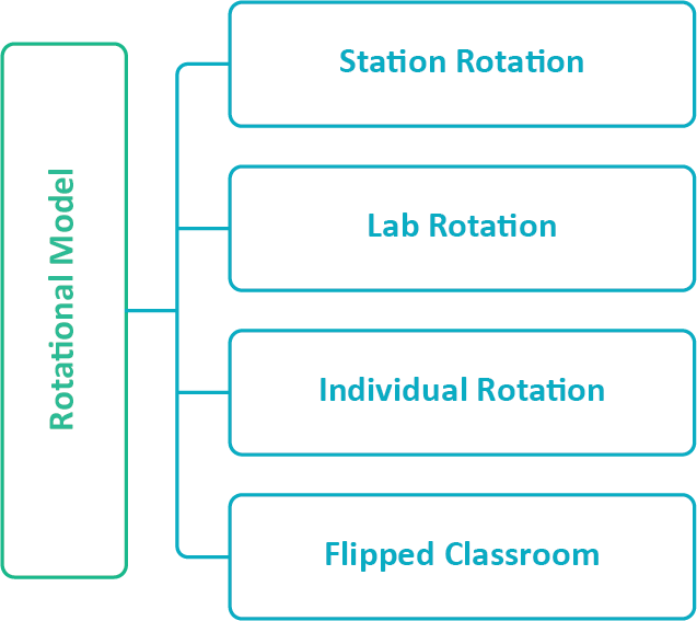 Core Blended Learning Models: Rotational Model Types
