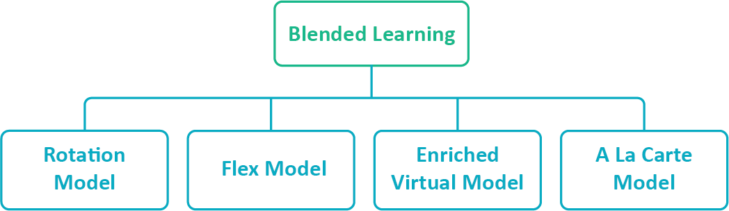 4 Core Blended Learning Models And What Each One Brings To The Table For L&D Managers