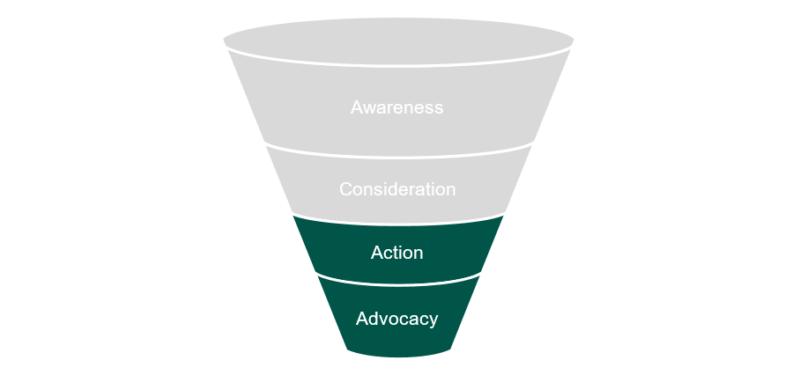The Importance Of An Omnichannel Digital Marketing Strategy 3