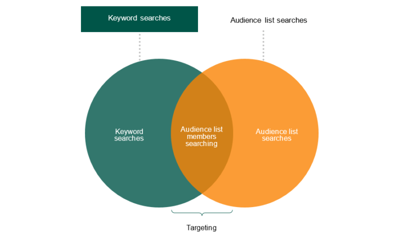 Keyword Searches Vs Audience List Searches