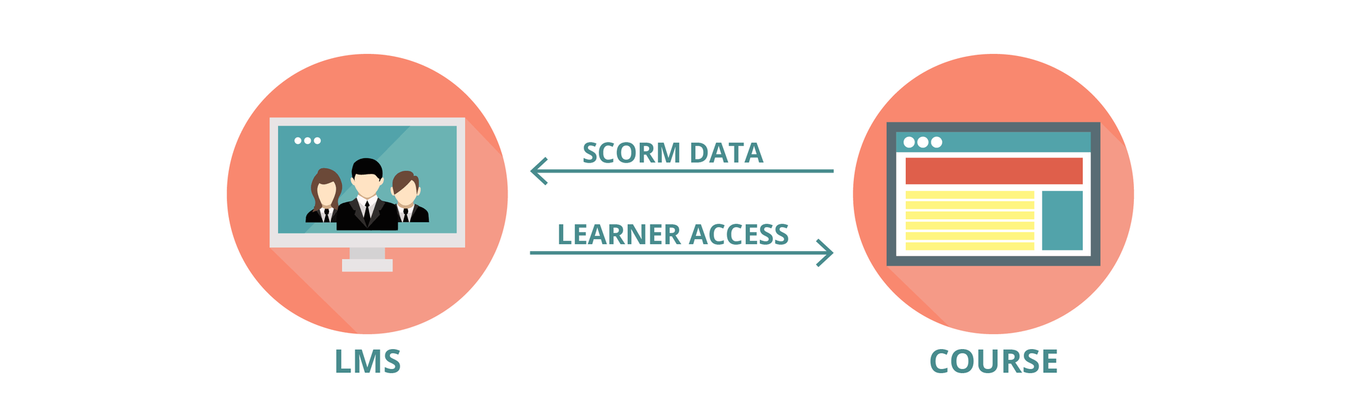 Icon of LMS and Course interacting. Learners access course on LMS and course sends SCORM data to LMS.