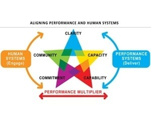 Aligning performance and human systems
