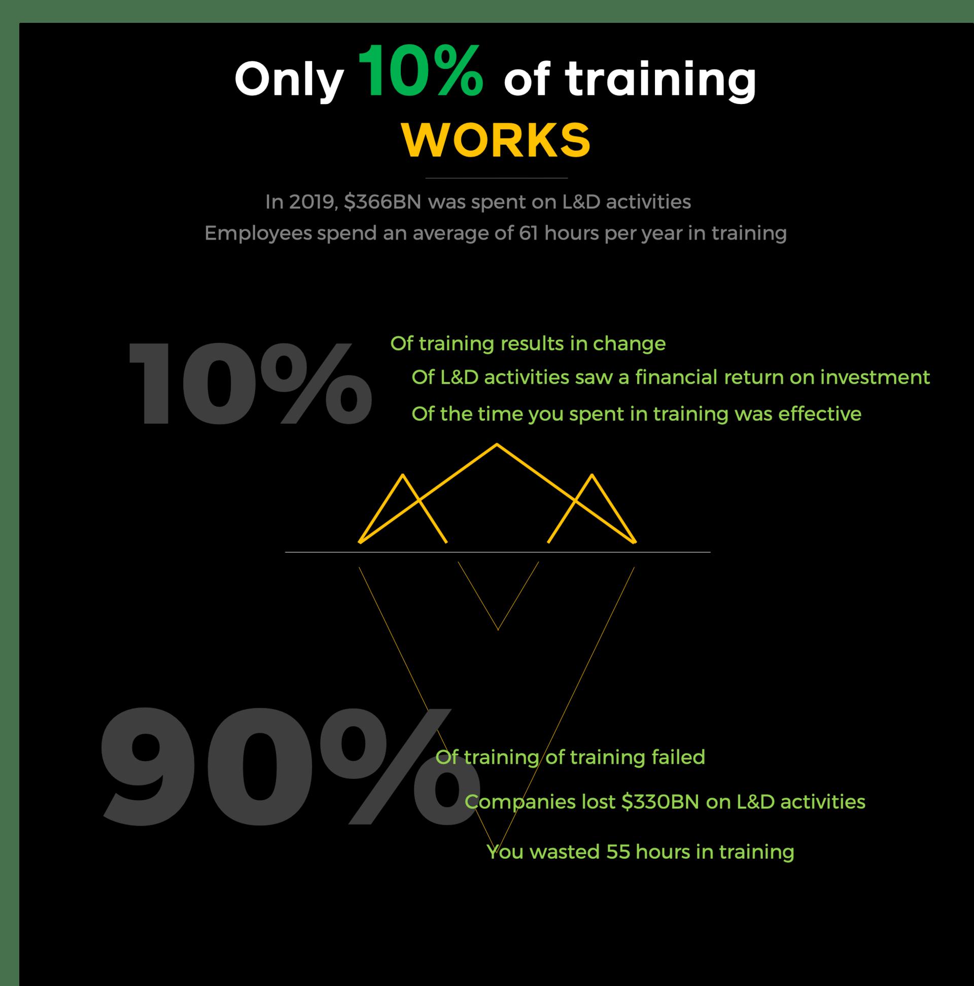10% of training works