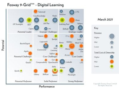 Learning Pool A Strategic Leader On Fosway 9-Grid™ For Digital Learning