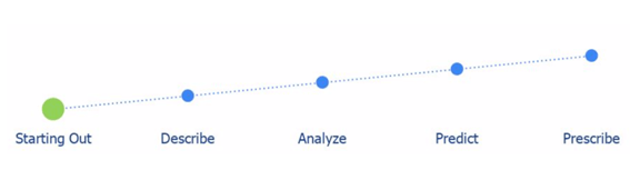 Where Is Your Organization In Its Learning Analytics Journey? Here Are Your Map And Compass