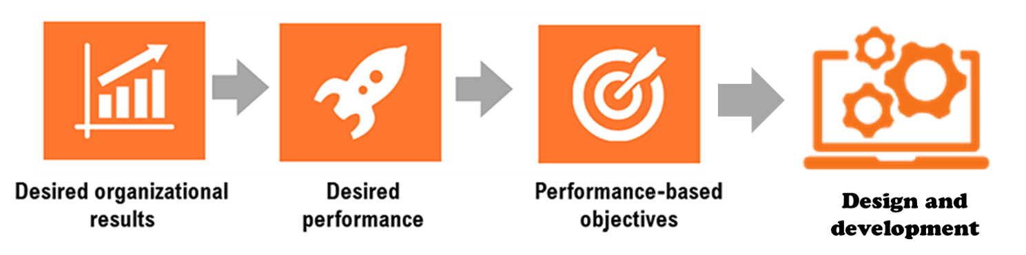 Linking Training To Business Results