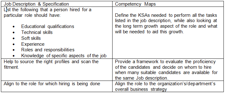 Competency Mapping: A Case Study